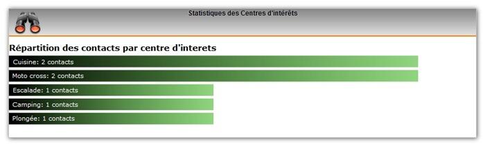 logiciel_crm_statistique_interet